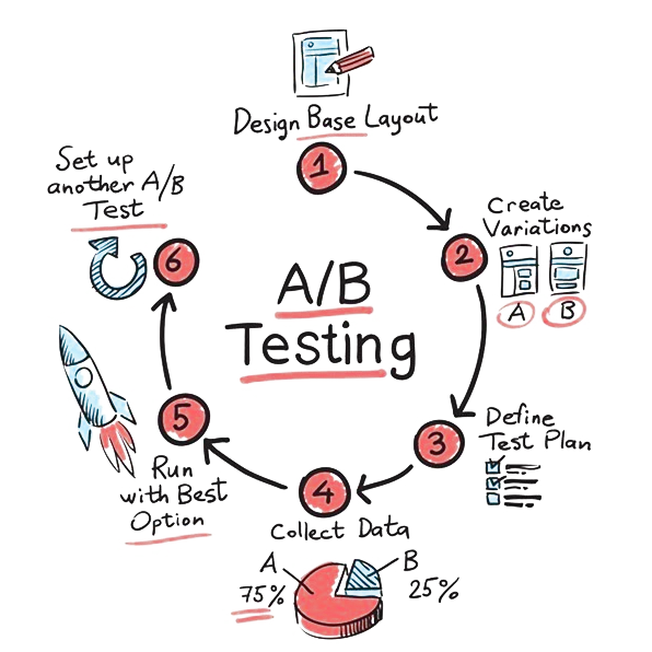 Conversion Rate Optimization CRO & AB testing - Direct Impact